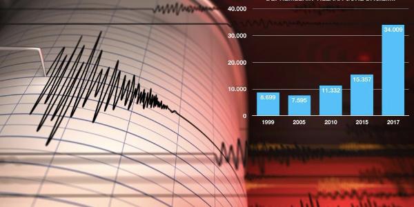 Deprem kuşağındaki Türkiye'de konutların yarısının DASK poliçesi yok