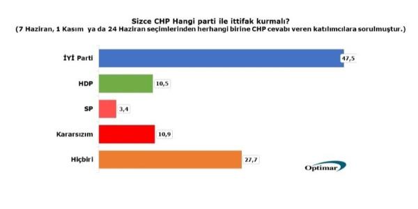 Optimar'dan CHP yönetimini zora sokacak anket: Taban HDP ve SP ile ittifak istemiyor