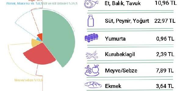 BİSAM dört kişilik ailenin açlık sınırını açıkladı: 1,744 lira